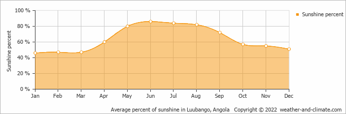 Average percent of sunshine in Luubango, Angola   Copyright © 2019 www.weather-and-climate.com