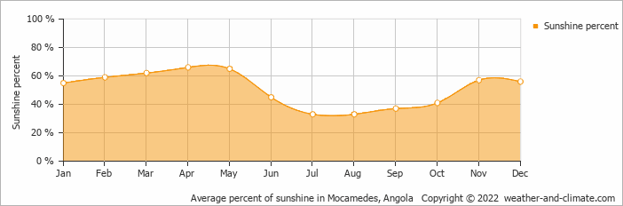 Average percent of sunshine in Mocamedes, Angola   Copyright © 2019 www.weather-and-climate.com