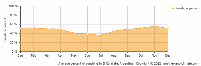 Average percent of sunshine in Lago Argentino, Argentina   Copyright © 2018 www.weather-and-climate.com