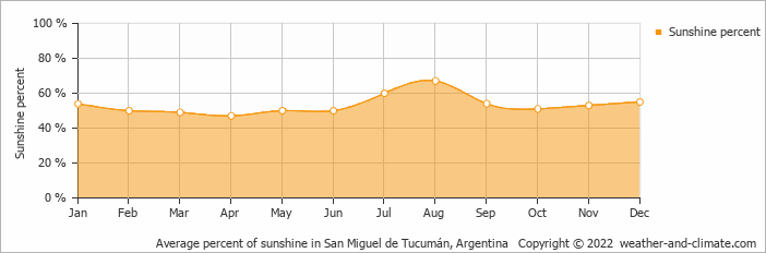 Average percent of sunshine in San Miguel de Tucumán, Argentina   Copyright © 2019 www.weather-and-climate.com