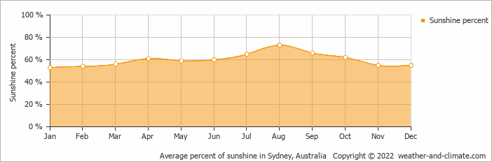 Average percent of sunshine in Sydney, Australia   Copyright © 2019 www.weather-and-climate.com
