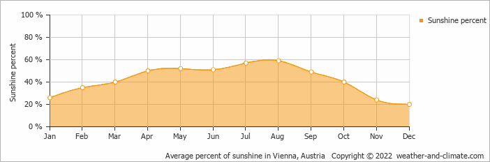 Average percent of sunshine in Vienna, Austria   Copyright © 2020 www.weather-and-climate.com