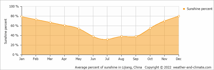 Average percent of sunshine in Lijiang, China   Copyright © 2018 www.weather-and-climate.com