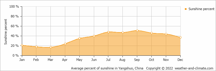Average percent of sunshine in Yangshuo, China   Copyright © 2020 www.weather-and-climate.com