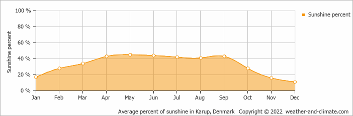 Average percent of sunshine in Karup, Denmark   Copyright © 2017 www.weather-and-climate.com