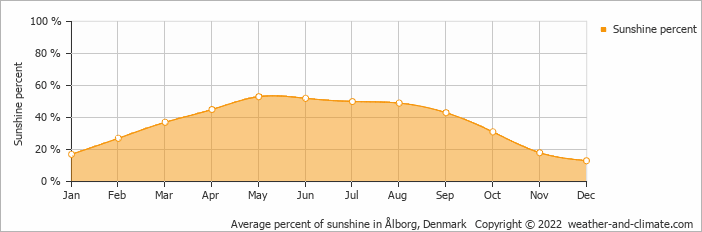 Average percent of sunshine in Ålborg, Denmark   Copyright © 2017 www.weather-and-climate.com