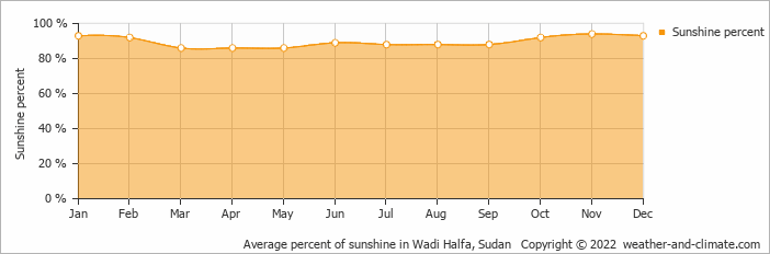 Average percent of sunshine in Wadi Halfa, Sudan   Copyright © 2017 www.weather-and-climate.com