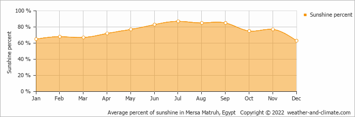 Average percent of sunshine in Mersa Matruh, Egypt   Copyright © 2020 www.weather-and-climate.com