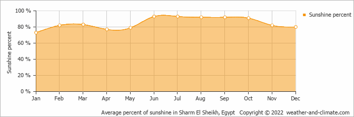 Average percent of sunshine in Sharm El Sheikh, Egypt   Copyright © 2019 www.weather-and-climate.com