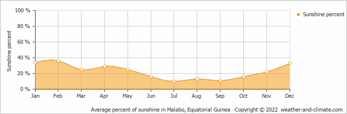 Average percent of sunshine in Malabo, Equatorial Guinea   Copyright © 2019 www.weather-and-climate.com