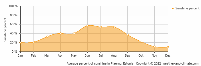 Average percent of sunshine in Pjaernu, Estonia   Copyright © 2018 www.weather-and-climate.com