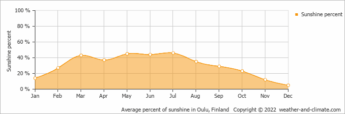 Average percent of sunshine in Oulu, Finland   Copyright © 2018 www.weather-and-climate.com