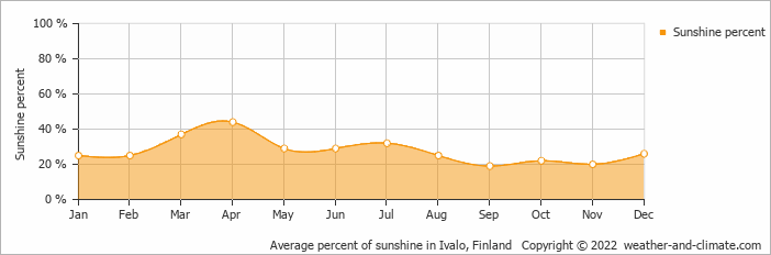 Average percent of sunshine in Ivalo, Finland   Copyright © 2019 www.weather-and-climate.com