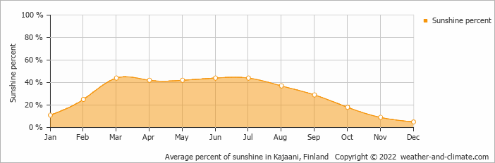 Average percent of sunshine in Kajaani, Finland   Copyright © 2018 www.weather-and-climate.com