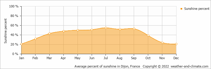 Average percent of sunshine in Dijon, France   Copyright © 2017 www.weather-and-climate.com