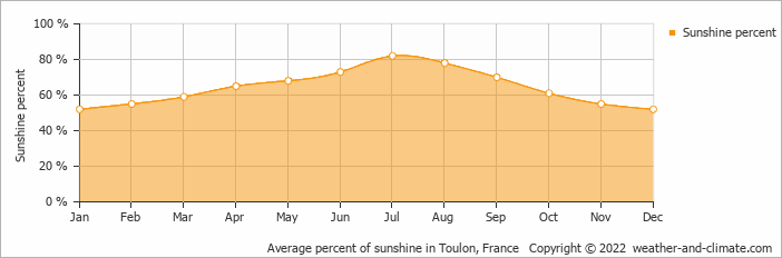 Average percent of sunshine in Toulon, France   Copyright © 2020 www.weather-and-climate.com