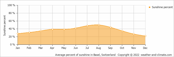 Average percent of sunshine in Basel, Switzerland   Copyright © 2019 www.weather-and-climate.com