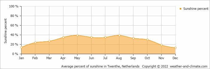 Average percent of sunshine in Assen, Netherlands   Copyright © 2019 www.weather-and-climate.com