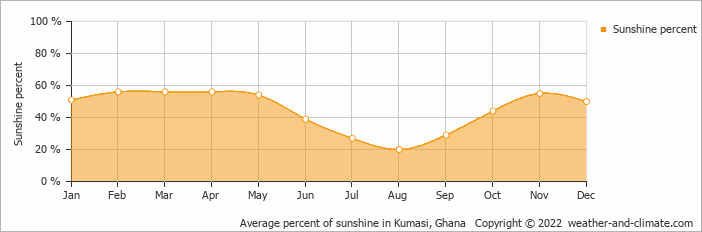 Average percent of sunshine in Kumasi, Ghana   Copyright © 2018 www.weather-and-climate.com