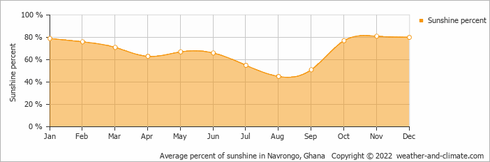 Average percent of sunshine in Navrongo, Ghana   Copyright © 2018 www.weather-and-climate.com