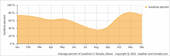 Average percent of sunshine in Tamale, Ghana   Copyright © 2018 www.weather-and-climate.com