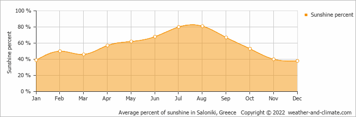 Average percent of sunshine in Saloniki, Greece   Copyright © 2020 www.weather-and-climate.com