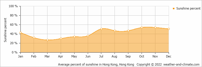Average percent of sunshine in Hong Kong, Hong Kong   Copyright © 2020 www.weather-and-climate.com