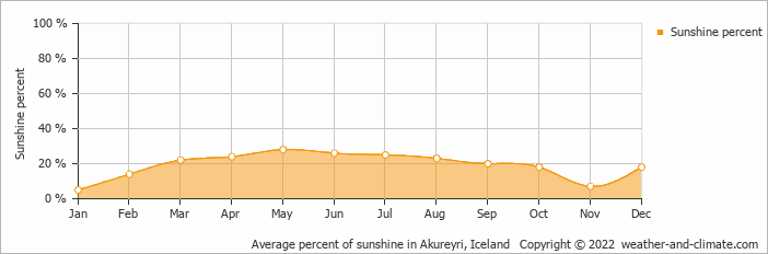 Average percent of sunshine in Akureyri, Iceland   Copyright © 2019 www.weather-and-climate.com