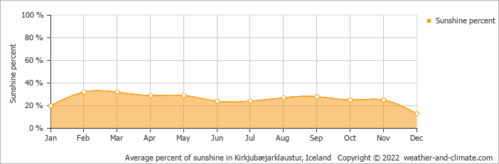 Average percent of sunshine in Kirkjubæjarklaustur, Iceland   Copyright © 2017 www.weather-and-climate.com