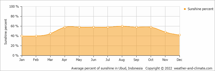 Average percent of sunshine in Ubud, Indonesia   Copyright © 2019 www.weather-and-climate.com
