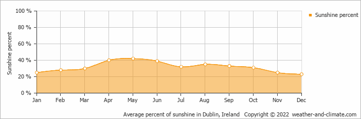 Average percent of sunshine in Dublin, Ireland   Copyright © 2020 www.weather-and-climate.com