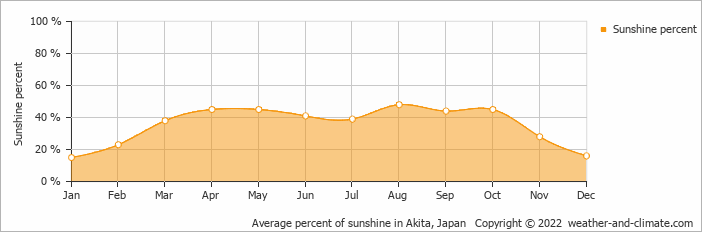 Average percent of sunshine in Akita, Japan   Copyright © 2019 www.weather-and-climate.com