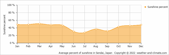 Average percent of sunshine in Sendai, Japan   Copyright © 2018 www.weather-and-climate.com