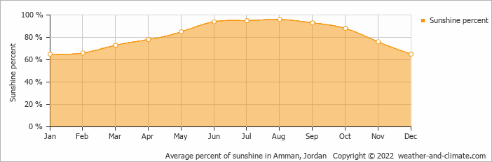 Average percent of sunshine in Amman, Jordan   Copyright © 2020 www.weather-and-climate.com