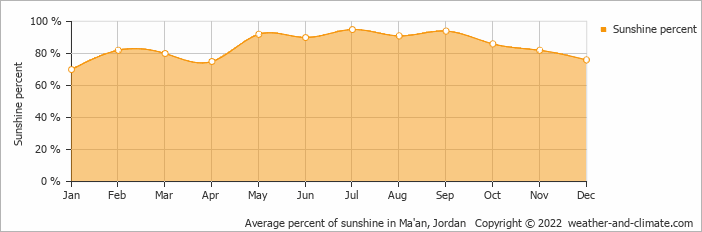 Average percent of sunshine in Ma'an, Jordan   Copyright © 2020 www.weather-and-climate.com