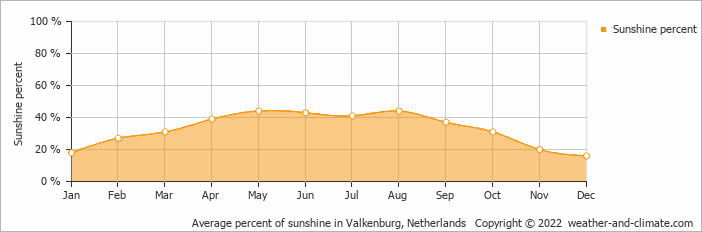 Average percent of sunshine in Valkenburg, Netherlands   Copyright © 2019 www.weather-and-climate.com