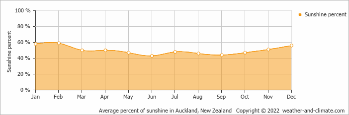 Average percent of sunshine in Auckland, New Zealand   Copyright © 2018 www.weather-and-climate.com