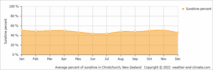 Average percent of sunshine in Christchurch, New Zealand   Copyright © 2019 www.weather-and-climate.com