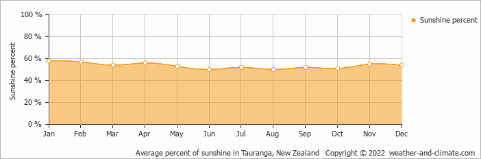 Average percent of sunshine in Tauranga, New Zealand   Copyright © 2020 www.weather-and-climate.com