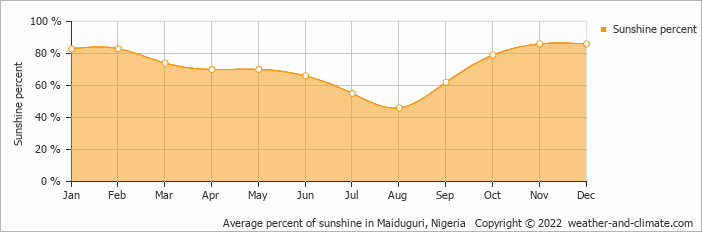 Average percent of sunshine in Maiduguri, Nigeria   Copyright © 2020 www.weather-and-climate.com