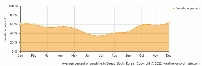 Average percent of sunshine in Pohang, South Korea   Copyright © 2017 www.weather-and-climate.com