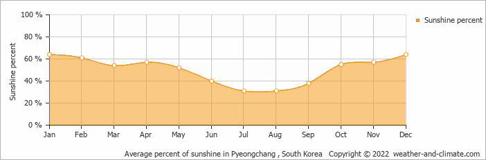 Average percent of sunshine in Wonju, South Korea   Copyright © 2017 www.weather-and-climate.com