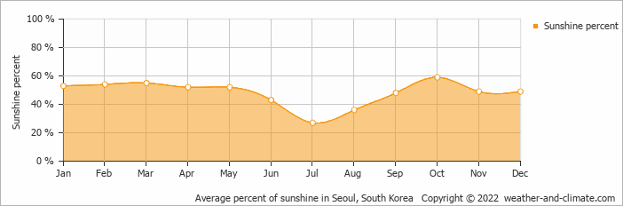 Average percent of sunshine in Seoul, South Korea   Copyright © 2020 www.weather-and-climate.com