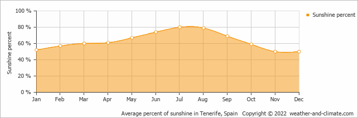 Average percent of sunshine in Tenerife, Spain   Copyright © 2020 www.weather-and-climate.com