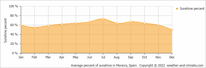 Average percent of sunshine in Alicante, Spain   Copyright © 2020 www.weather-and-climate.com
