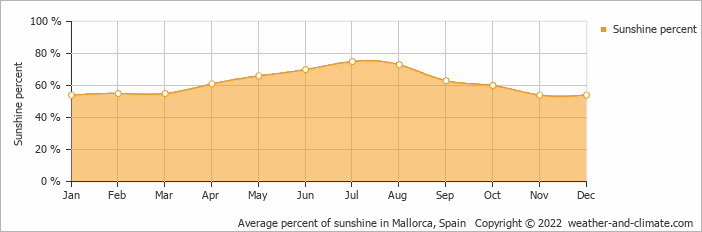 Average percent of sunshine in Palma de Mallorca, Spain   Copyright © 2020 www.weather-and-climate.com