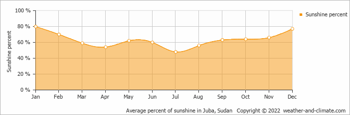Average percent of sunshine in Juba, Sudan   Copyright © 2015 www.weather-and-climate.com