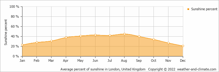 Average percent of sunshine in London, United Kingdom   Copyright © 2020 www.weather-and-climate.com