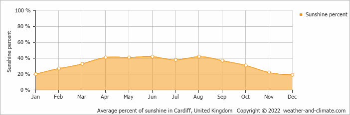 Average percent of sunshine in Cardiff, United Kingdom   Copyright © 2020 www.weather-and-climate.com