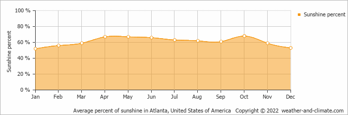 Average percent of sunshine in Atlanta, United States of America   Copyright © 2019 www.weather-and-climate.com